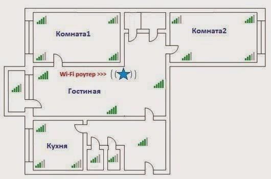 Схема расположения Wi-Fi- роутера в доме или квартире (v.3)