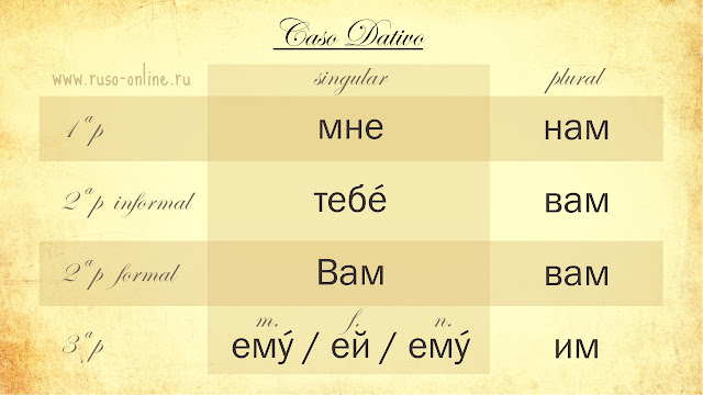 Los pronombres personales rusos en dativo