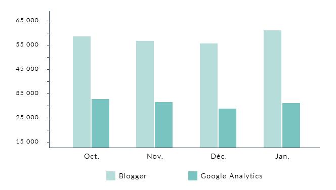 Ne vous fiez pas au statistiques Blogger, utilisez Google Analytics