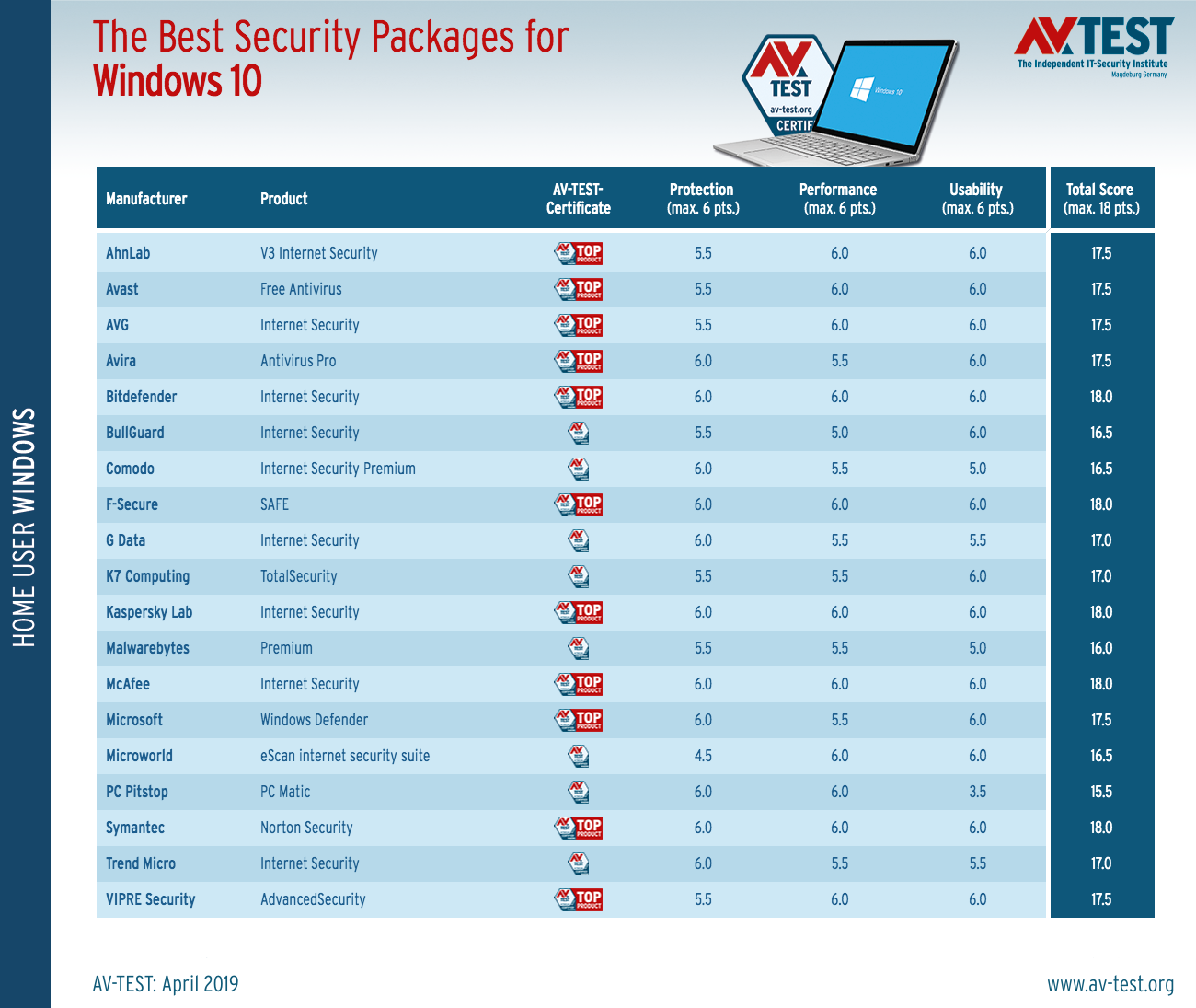 The best security packages for windows 10