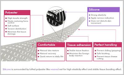 karakteristik benang elasticum