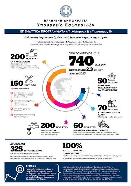 154.700€ στο Δήμο Ναυπλιέων για συντήρηση σχολικών μονάδων από το Πρόγραμμα «ΦιλόΔημος»