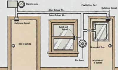 How to Install Home Security Alarm System picture