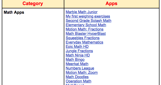 A Collection of Some Good Educational iPad Apps for Elementary ...