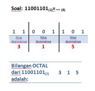 Konversi Bilangan Biner Octal Desimal Hexadesimal Math Is My Life