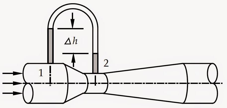 BERNOULLI'S THEOREM AND ITS APPLICATION-PITOT TUBE AND