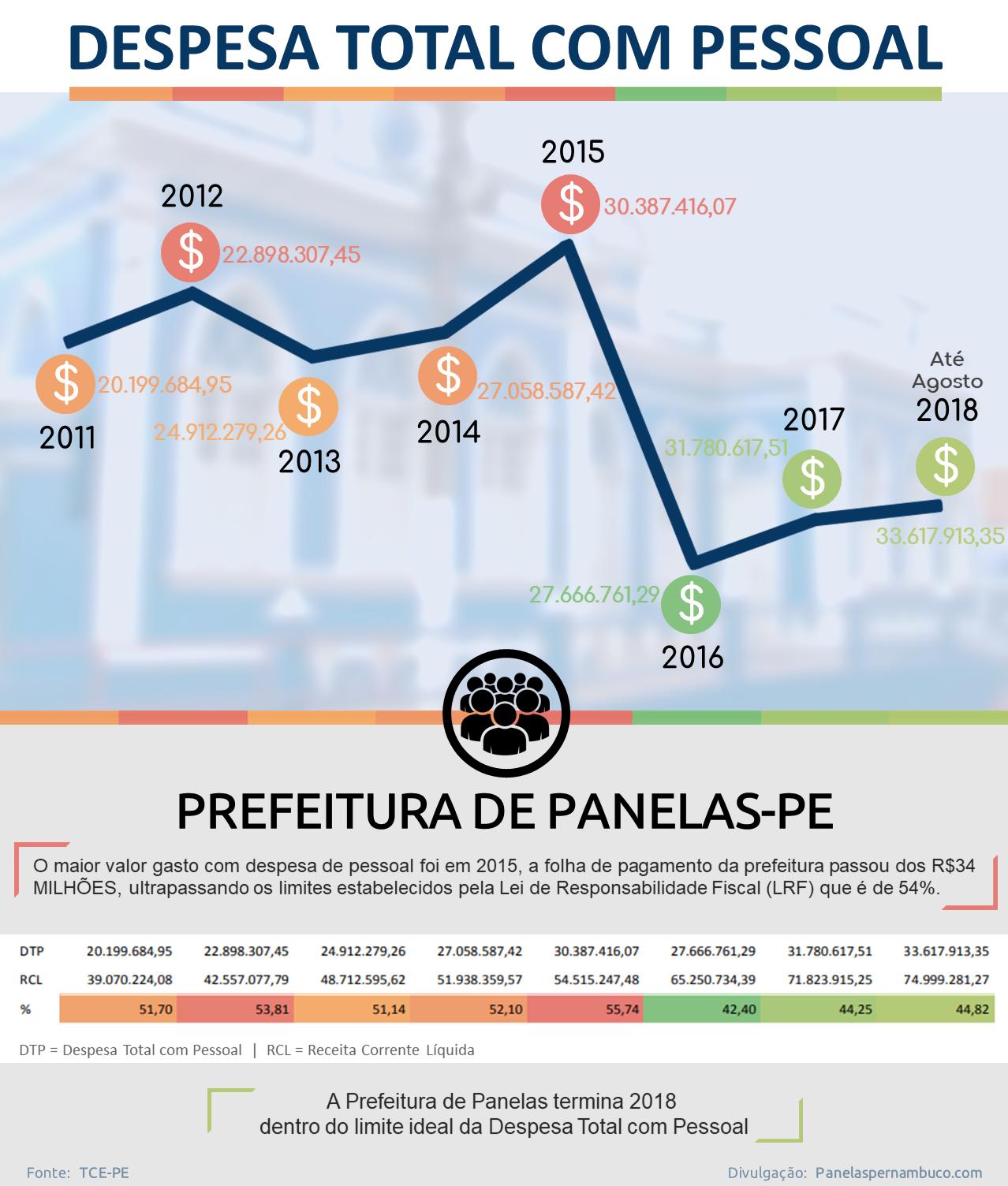 Evolução da Despesa Total com Pessoal da Prefeitura de Panelas-PE