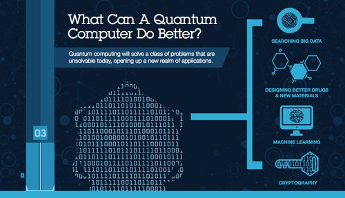 IBM plans to commercialize its quantum computer
