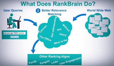 كيف-يعمل-نظام-RankBrain