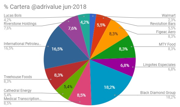 Cartera adrivalue junio 2018