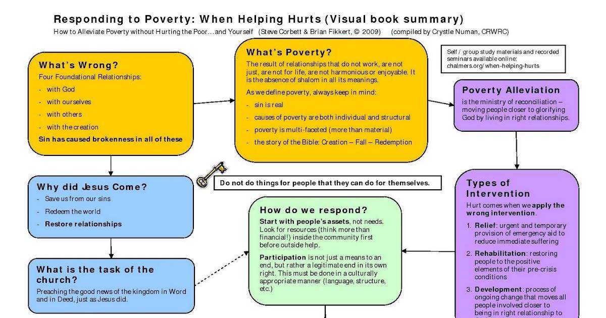 when helping hurts summary - Onwebioinnovate
