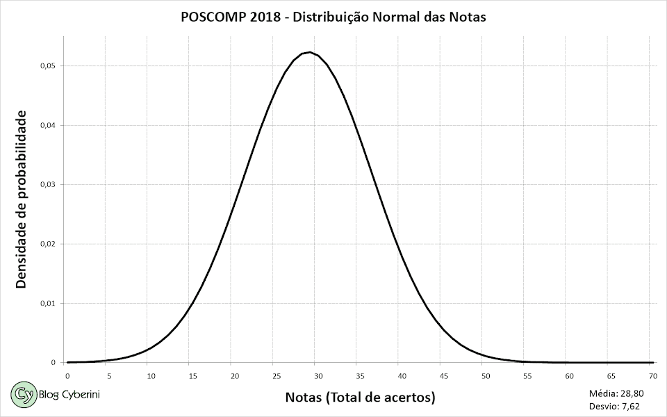 Distribuição normal das notas do POSCOMP 2018