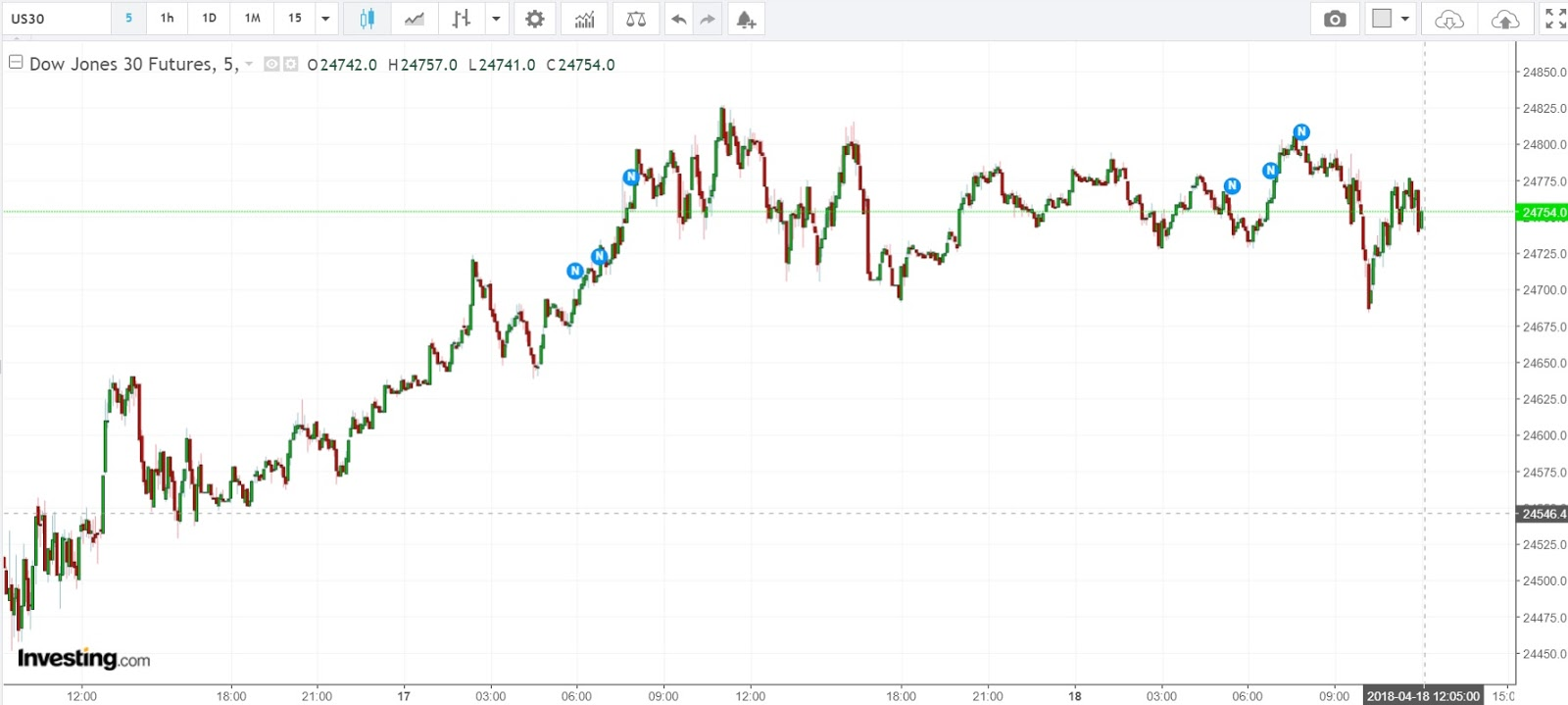 Stock Market Best-Kept Secrets: Dow Jones - LIVE Trading with Ronald K