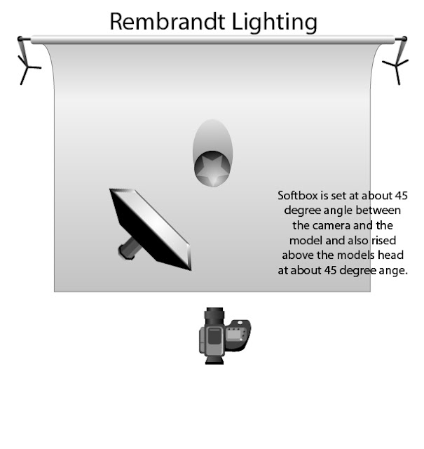 """Portrait Lighting Diagram: Play """"Photography 2 Final Review"""""""