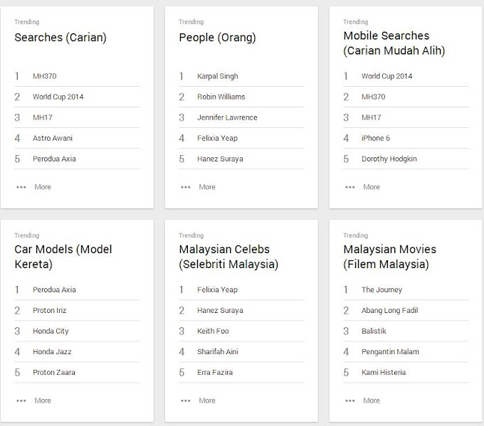 Throwback 2014 - Top 5 Search in Google Malaysia