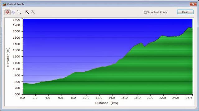 Vertical profile rute menuju TWA Kamojang dari arah Garut, nampak gak terlalu curam