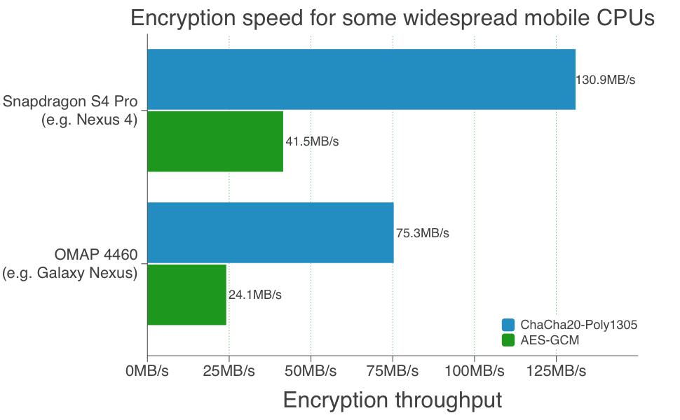 Google Online Security Blog: Speeding up and strengthening