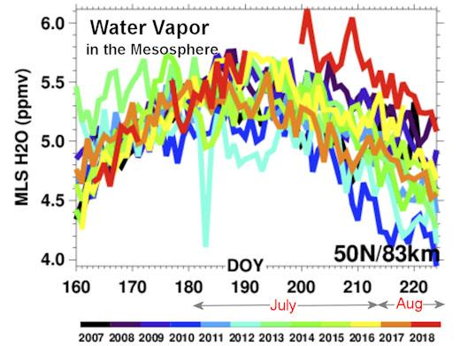 Vapor de água na atmosfera - recorde