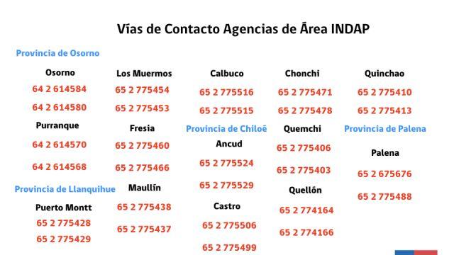 Agencias de Área del INDAP