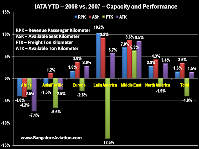 IATA Airline Passenger and Freight Performance 2008 vs 2007 Bangalore Aviation
