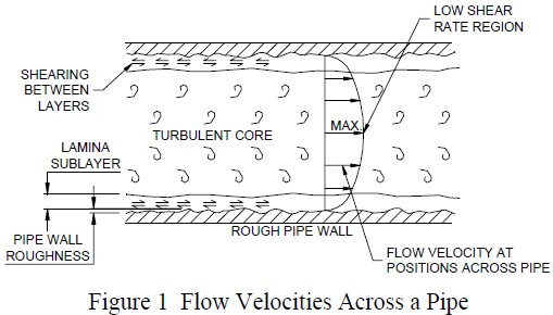 How fluids flow in pipes This article explains what happens to fluids flowing through pipes. A fluid is either a liquid or a gas.  sc 1 st  Industrial Skills Training & Industrial Skills Training: HOW FLUIDS FLOW IN PIPES