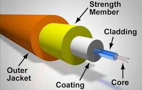 gambar penampang, apa itu fiber optik,kelebihan fiber optik