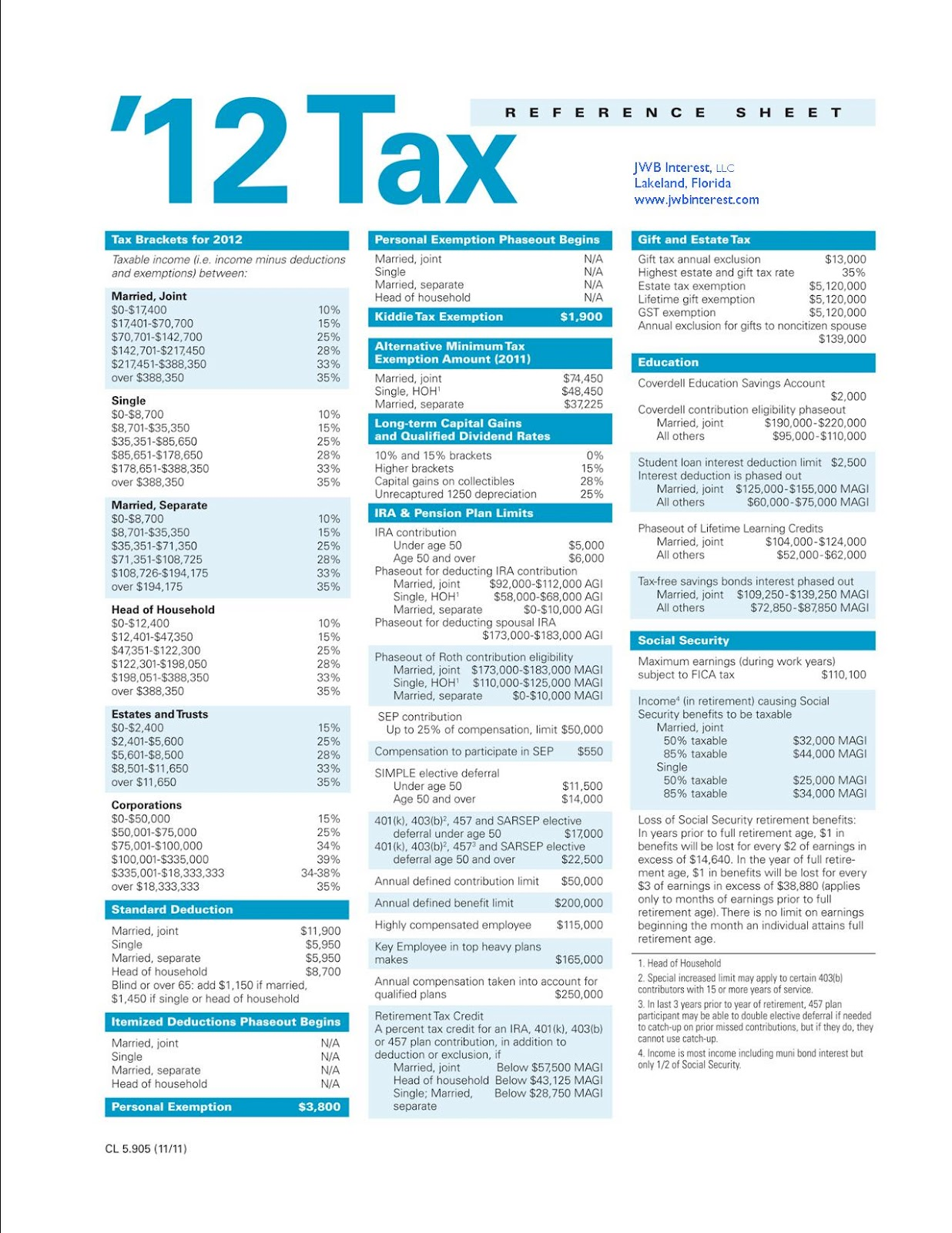 Tax Levy: Irs Tax Levy Table 2012