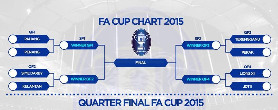 Keputusan Terkini Piala FA 21 Dan 22 April 2015