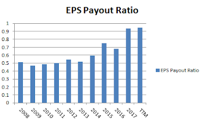 PepsiCo EPS payout ratio