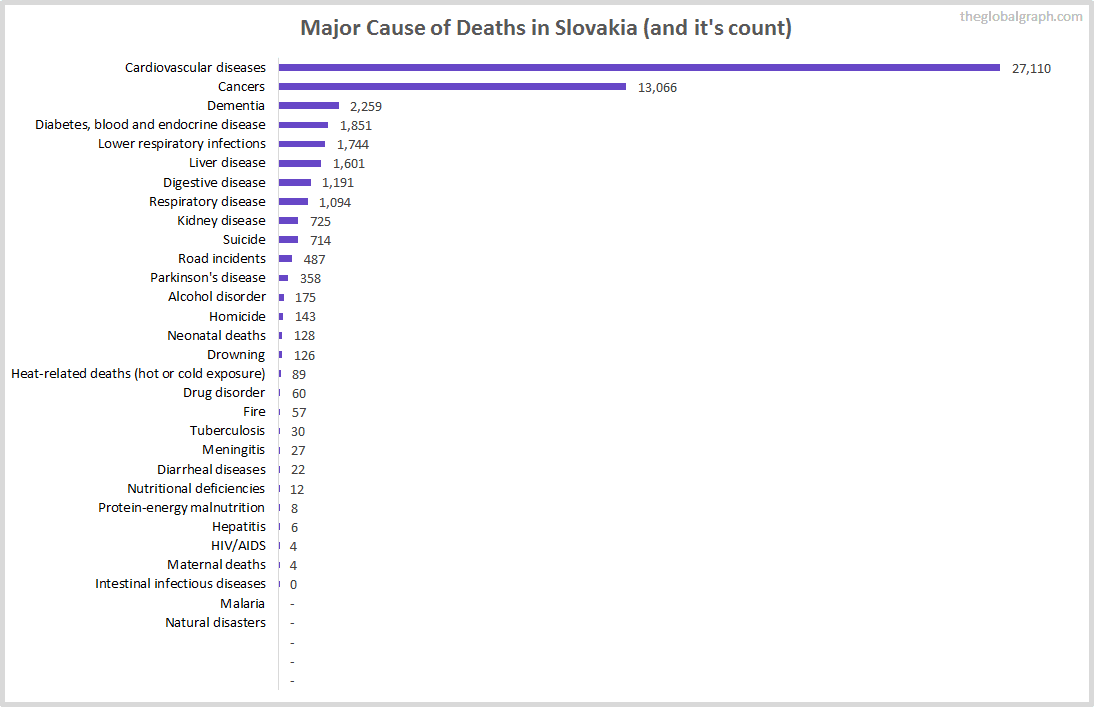 Major Cause of Deaths in Slovakia (and it's count)