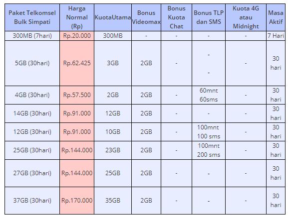 skema tarif paket internet bulk dari telkomsel simpati, kartu as, dan kartu loop lengkap dengan penjelasannya