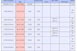 Daftar Harga Paket Bulk Telkomsel Mkios Murah Terbaru