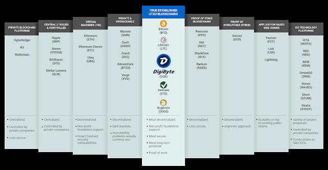 DigiByte'ın Kripto Para Endüstrisindeki Yeri