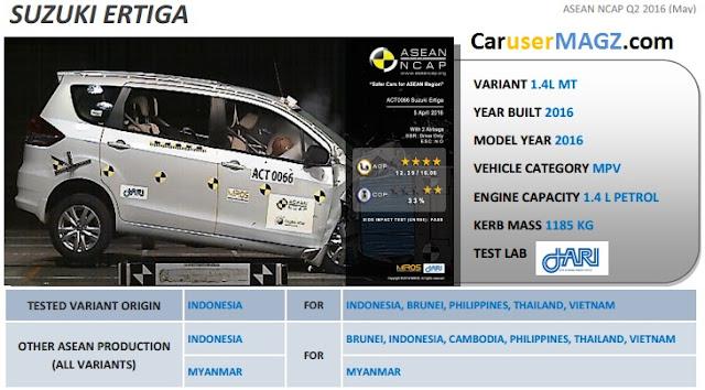 Suzuki Ertiga Asean NCAP 2016 Result