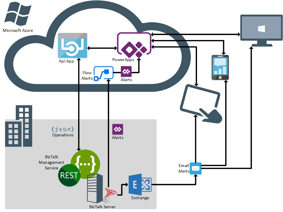 Thoughts on Integration : PowerApps and BizTalk