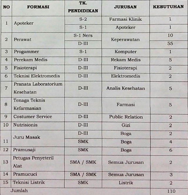 Gambar Lowongan Kerja RSUD Semarang (Non PNS) Terbaru Desember 2016
