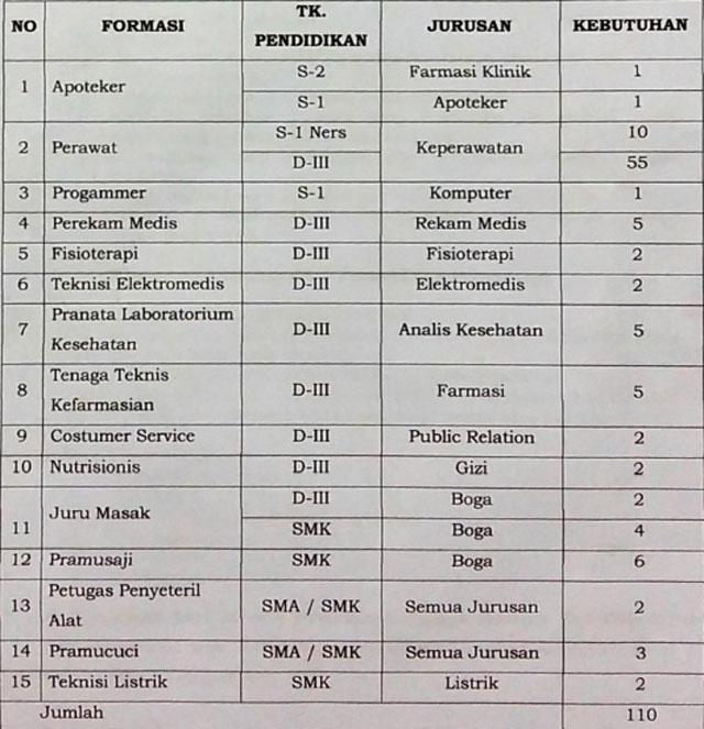 Lowongan Kerja RSUD Semarang