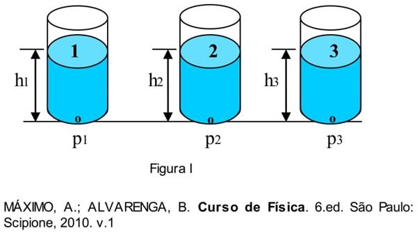 Curso de Física
