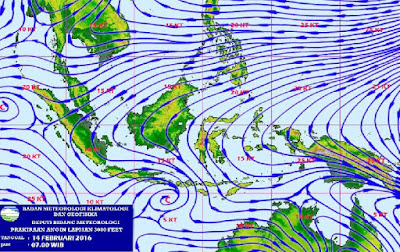 pola dan kecepatan angin