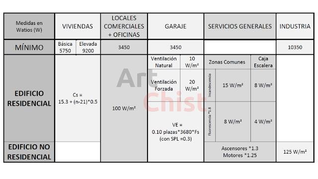 ITC-BT-10 | Previsión de Cargas para Suministros en Tensión Baja | Reglamento Electrotécnico de Baja Tensión