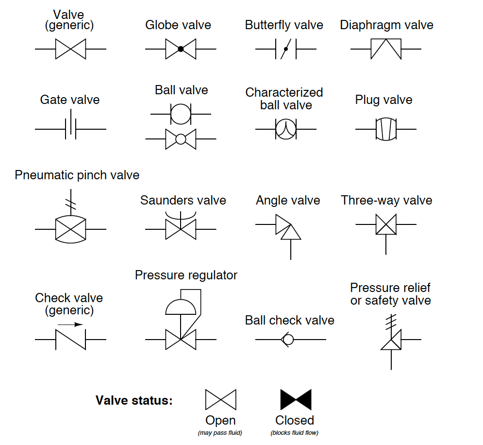 Industrial Valve And Actuator Symbols