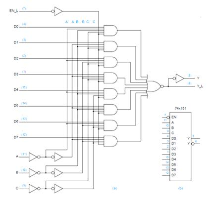 figure 2: the 74x151 8-input, 1-bit multiplexer (a) logic diagram including  pin numbers for a standard 16-pin dual-in line package (b) traditional logic