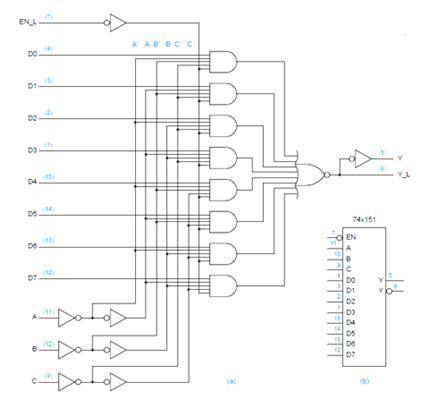 VLSI Design Multiplexers