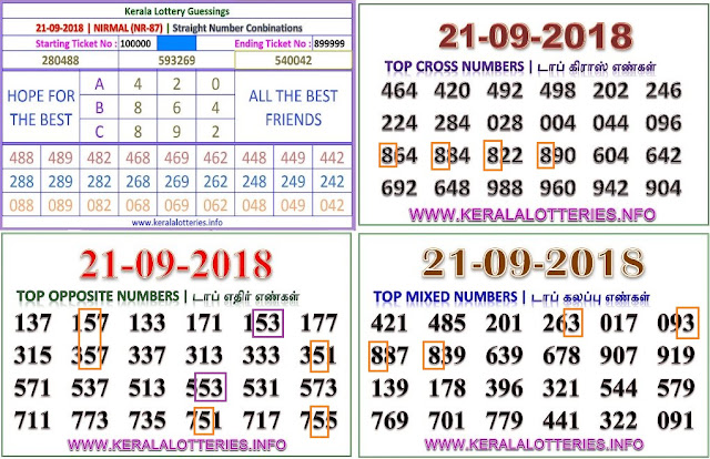 Kerala lottery abc guessing NIRMAL NR-87 on 21.09.2018 by keralalotteries.info