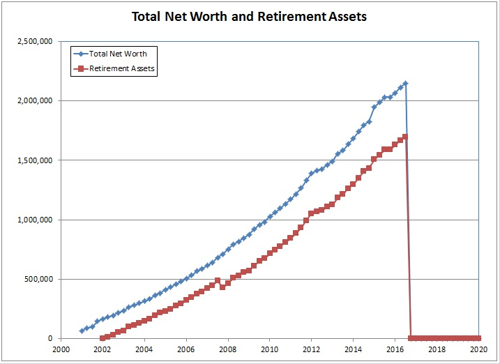 Spreadsheets and Financial Basics Financial Basics 13 - Tracking - net worth form