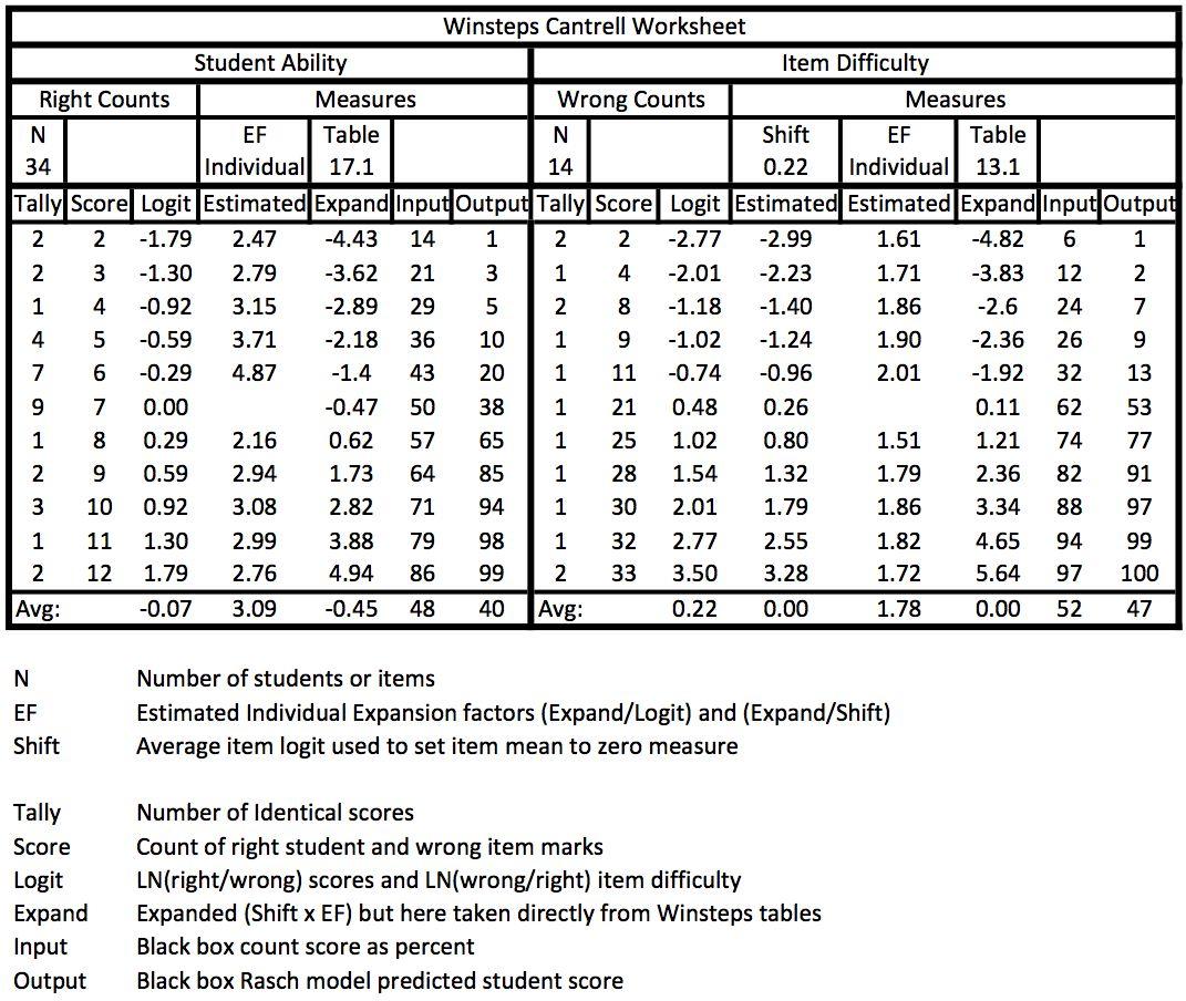 Rasch Model Audit July