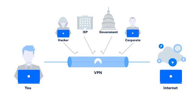 Cara Kerja Dari VPN