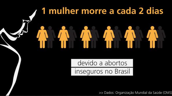 Resultado de imagem para legalização do aborto no brasil