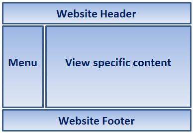 layout view in asp.net core mvc