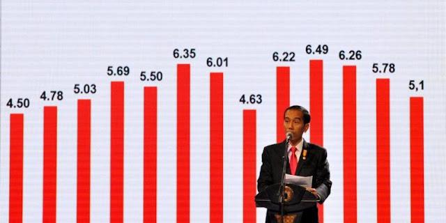 Pertumbuhan Ekonomi Stagnan 5%, DPR: Pemerintah Gagal Penuhi Janji